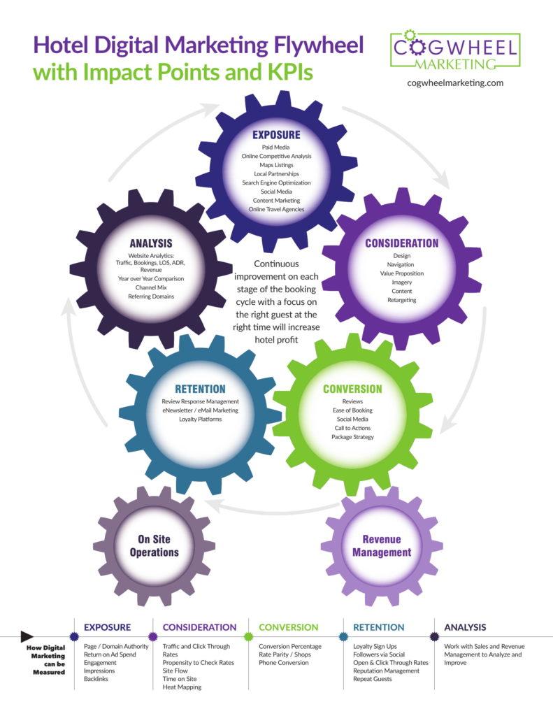 Hotel Digital Marketing Flywheel